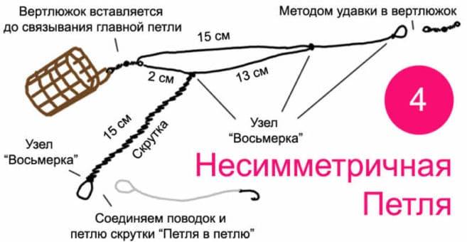 несимметричная петля
